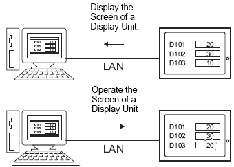 37.4 Display and Operate Data on the Display Unit Using GP