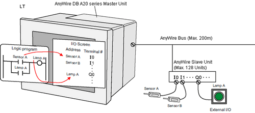 31.8 Controlling External I/O in the LT3000 Series and