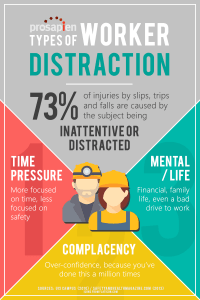 Types of Worker Distraction