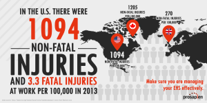 Non-Fatal Injuries Across the World