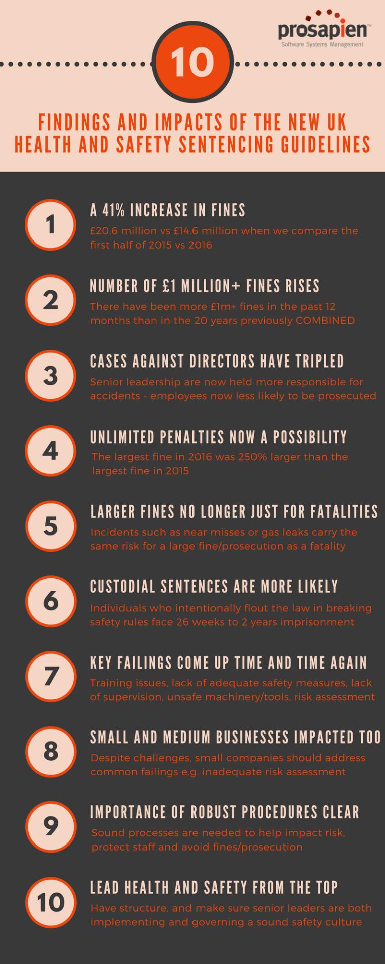 UK Sentencing Guidelines Infographic