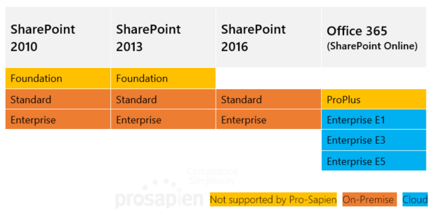SharePoint Versions Overview
