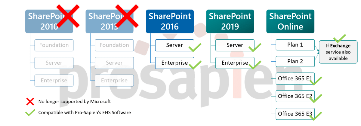Versions of SharePoint