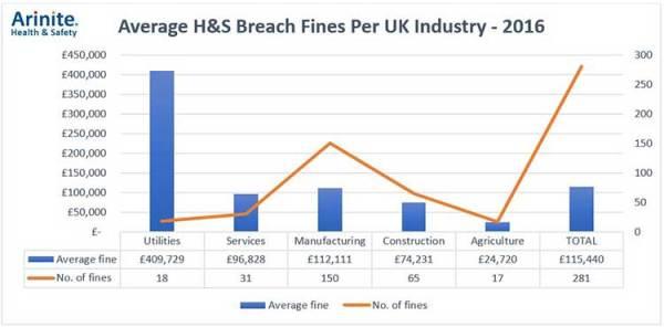 Average H&S Breach Fines