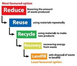 Waste Management - Favored Options