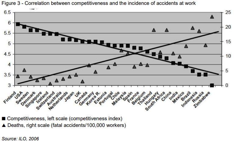 Health and Safety vs. Productivity
