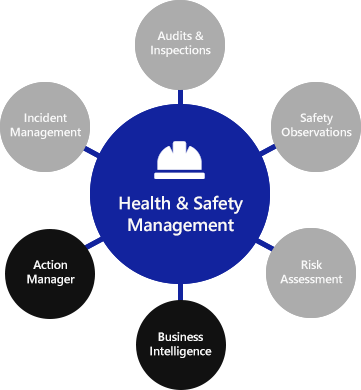 Health & Safety Management diagram