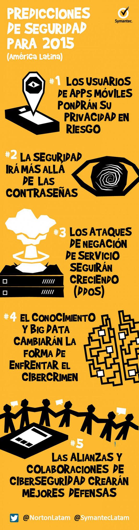 Infografía Symantec Predicciones 2015 Seguridad SPA