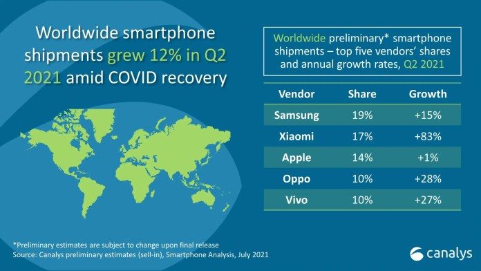 Xiaomi mobiles outperform iPhones