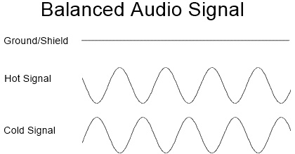 Difference Between Balanced And Unbalanced Signals