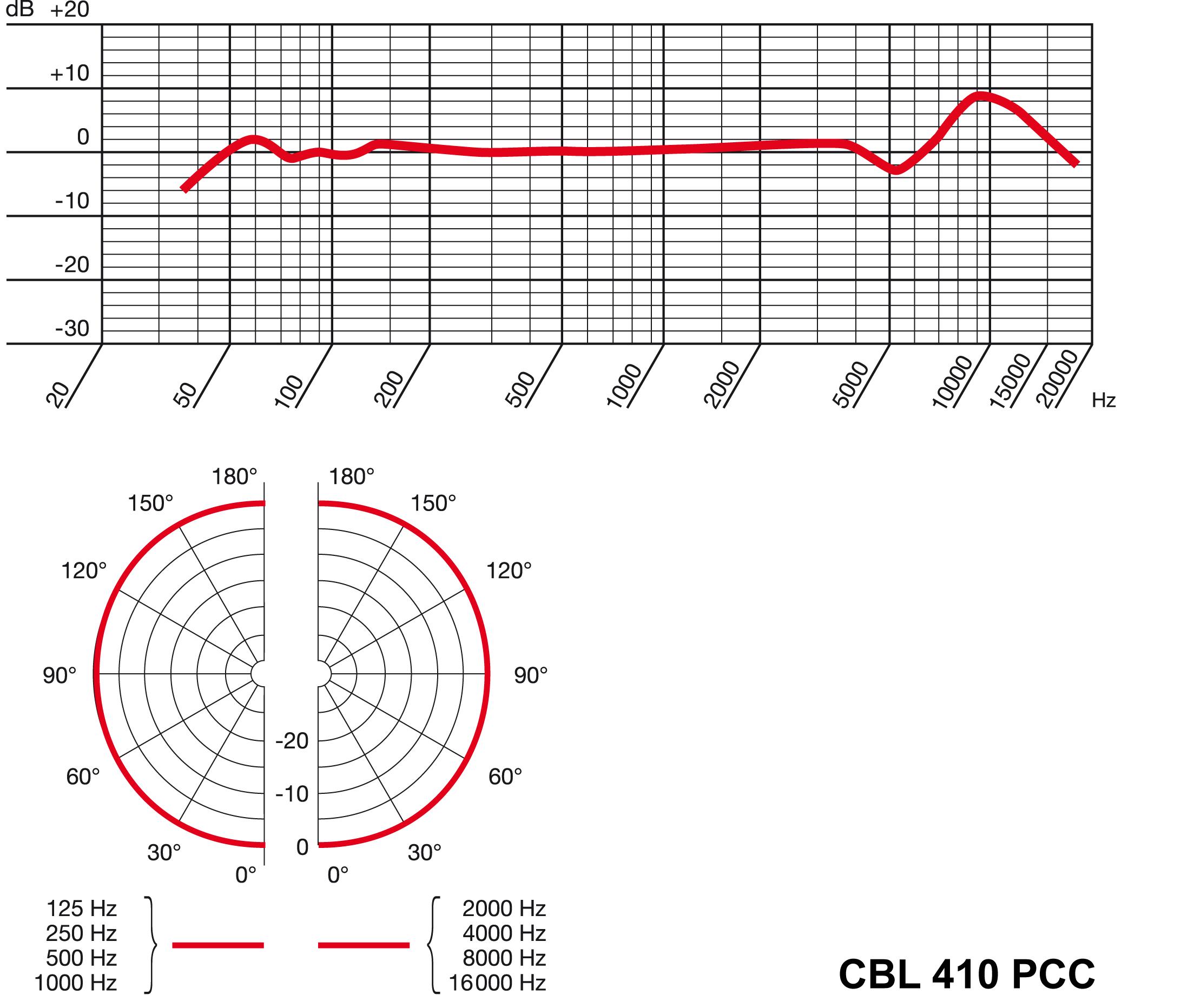 Akg Cbl410 Pcc Bk Plug And Play Desktop Microphone