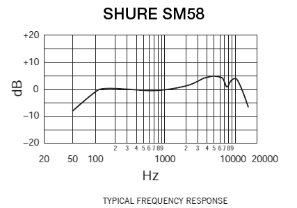 Shure Sm58 Wiring Diagram : 25 Wiring Diagram Images