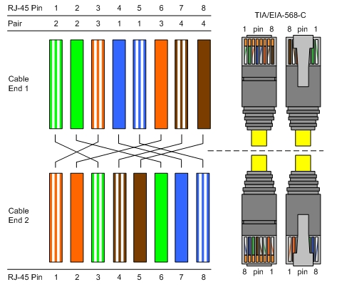 cat5e wire diagram weed eater fuel line cat5 cat6 cat7