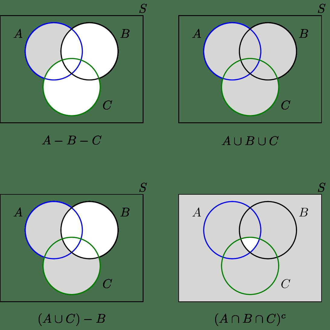 hight resolution of venn diagram sample space
