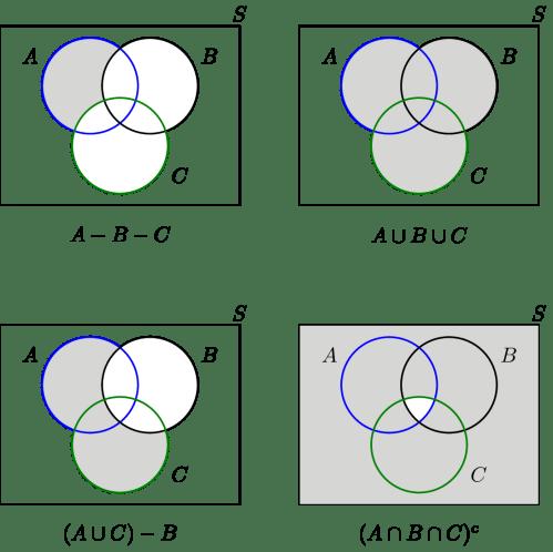 small resolution of venn diagram sample space