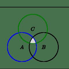 2 Circle Venn Diagram Maker Travel Trailer Wiring Inverter A Intersect B C Complement - Circuit