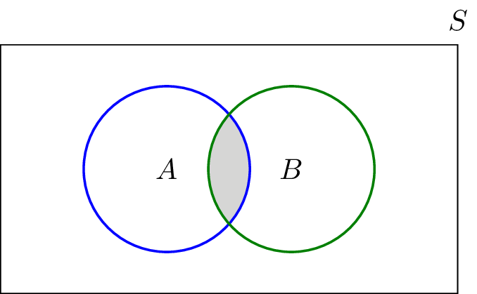 set operations union intersection