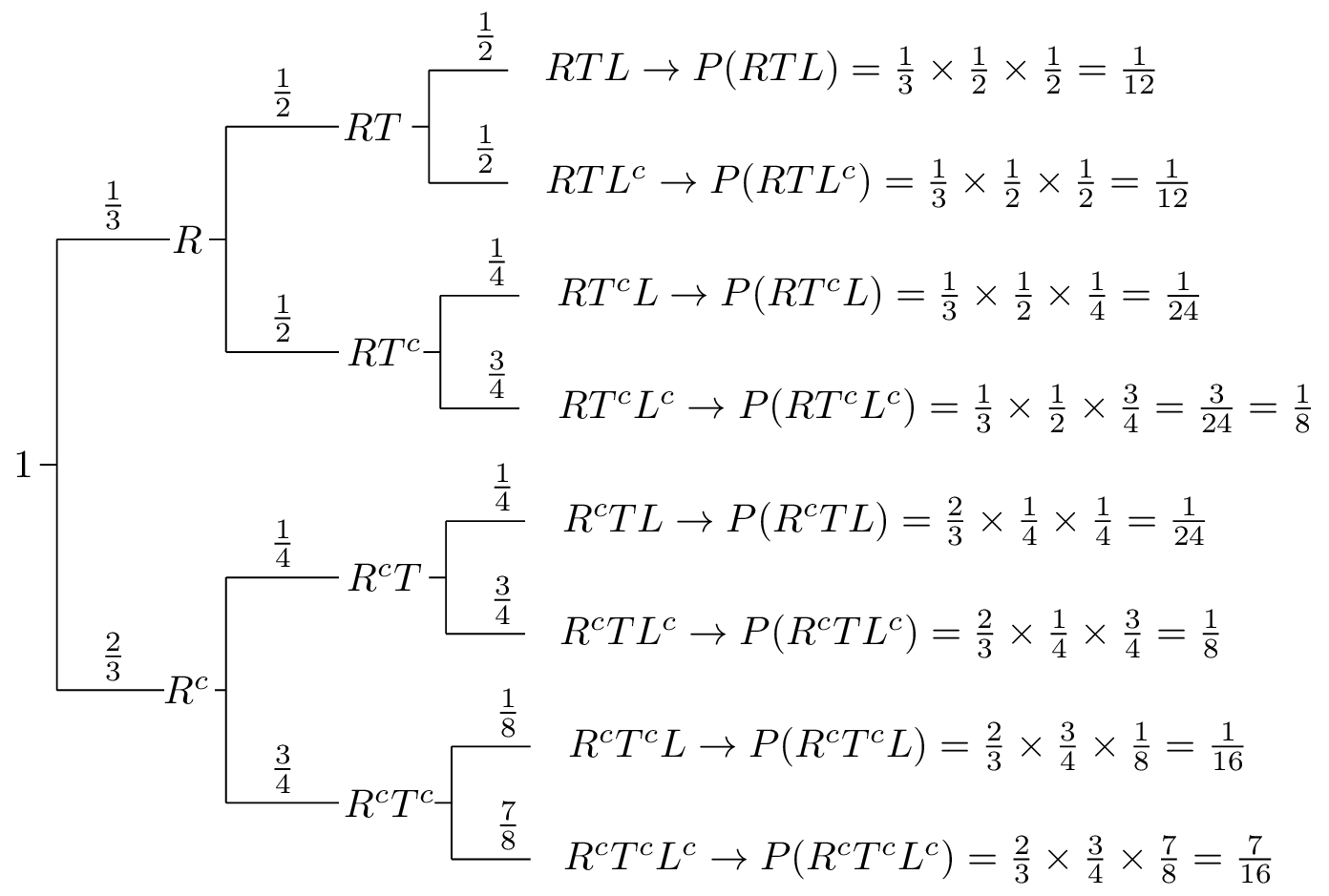 hight resolution of tree diagram for a fair coin flipping