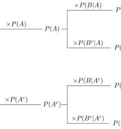 conditional probability formulas calculation chain rule prior probability [ 1099 x 807 Pixel ]