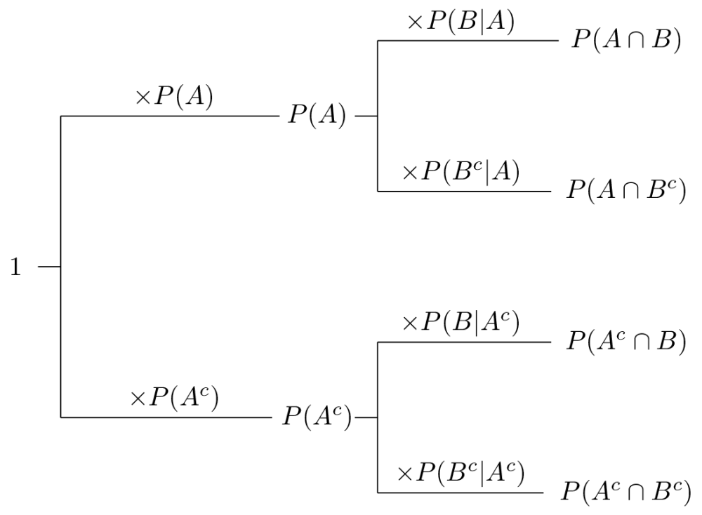 medium resolution of conditional probability formulas calculation chain rule prior probability