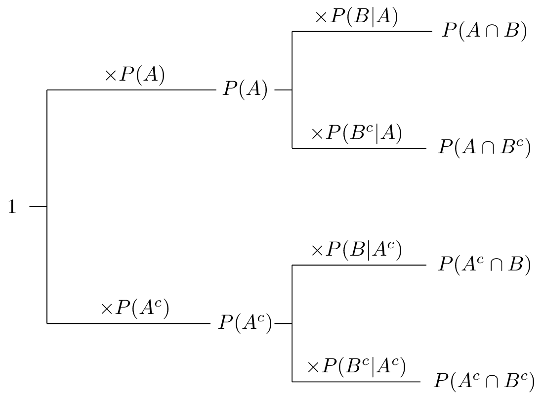 hight resolution of conditional probability formulas calculation chain rule prior probability