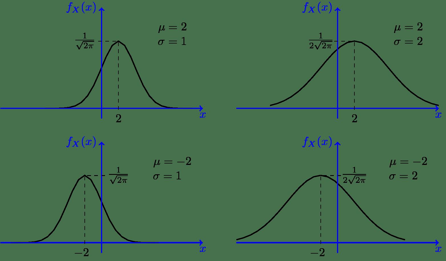 Torussia Normal Distribution Vs Cdf