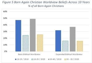 Figure 5 Born Again Christian Worldview Beliefs Across 10 Years % of all Born Again Christians