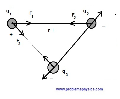 Electric Forces and Coulomb's Law