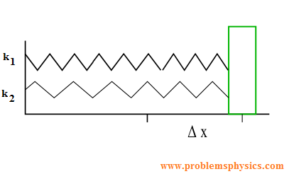 Hooke's Law, Examples with solutions