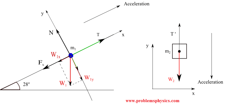 Tension, String, Forces Problems with Solutions