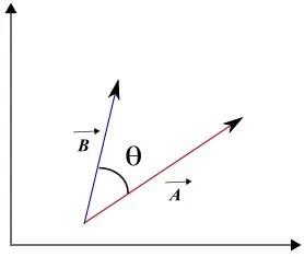 Scalar Product of Vectors