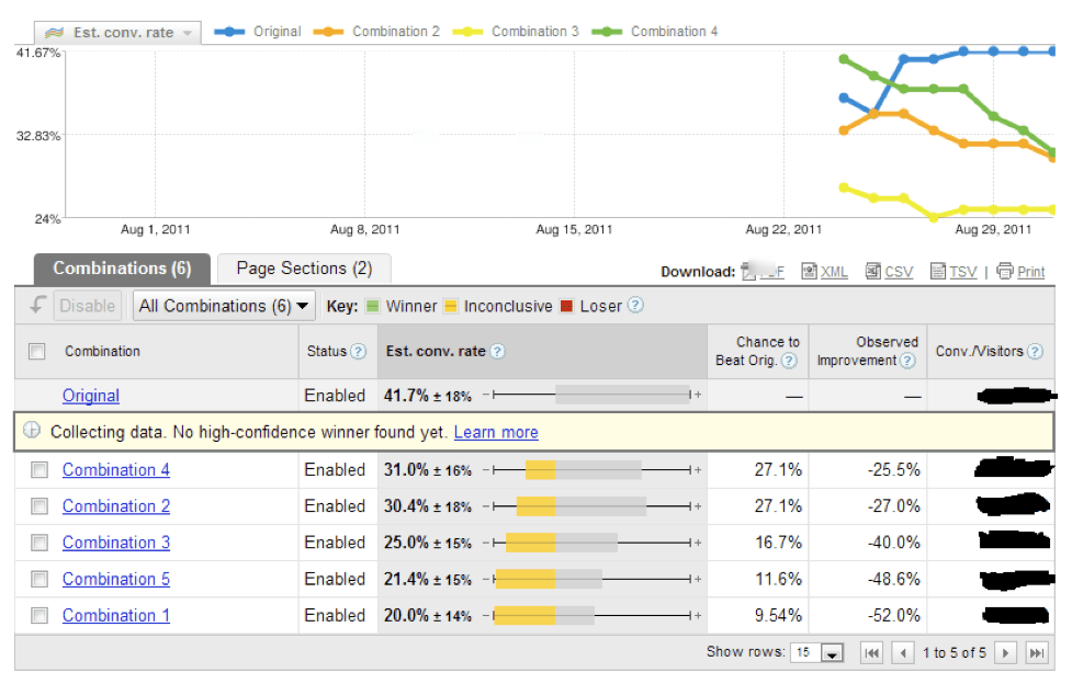 Google Website Optimizer test results