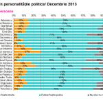 INCREDERE PERSONALITATI POLITICE