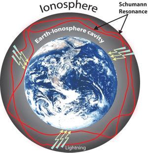 ionosféra
