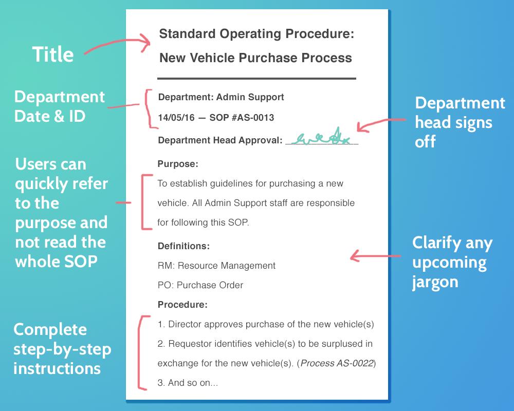 medium resolution of writing standard operating procedures iso 9000