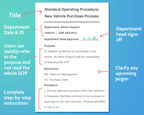 small resolution of writing standard operating procedures iso 9000