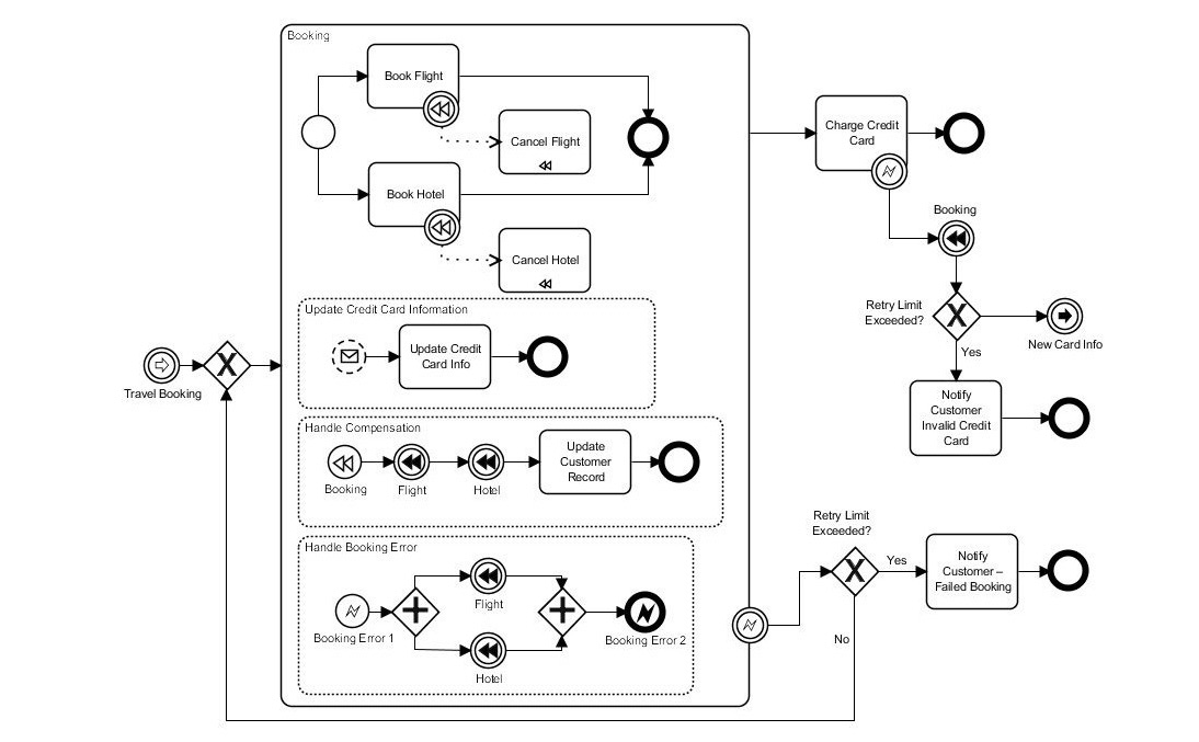 diagram example business process modeling notation mg tf 160 wiring why you should bother with street model map