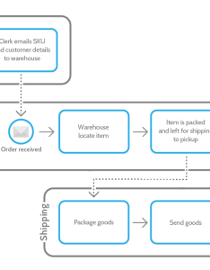 Map out  process flow diagram also essential steps to writing standard operating procedures rh