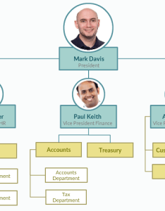 Here    very simple example illustrating upper management and the departments they lead also how to create organizational chart you know your business needs rh process