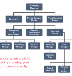 operations manual company hierarchy [ 1200 x 700 Pixel ]