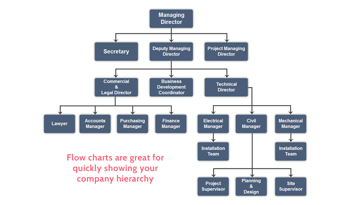 hight resolution of operations manual company hierarchy