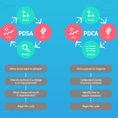 Pdca Cycle Diagram Wiring Book How To Use The Deming For Continuous Quality Improvement Pdsa Vs