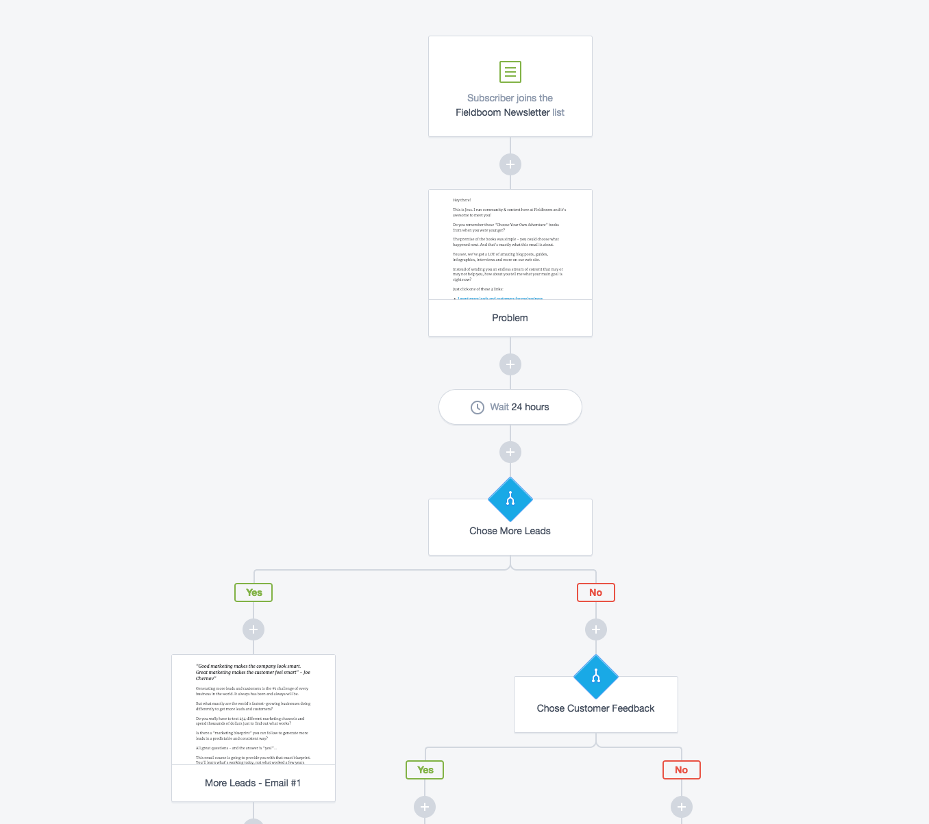 Email Workflows: Best Practices and Examples that Turn
