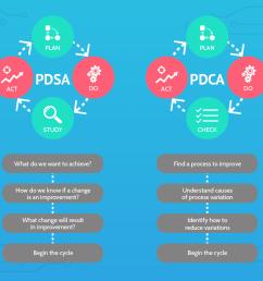 taylorism deming cycle pdsa vs pdca [ 1024 x 904 Pixel ]