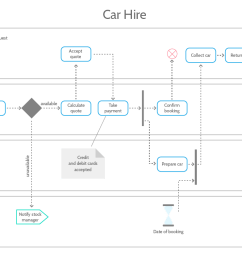 uml tutorial activity diagram example [ 1025 x 790 Pixel ]