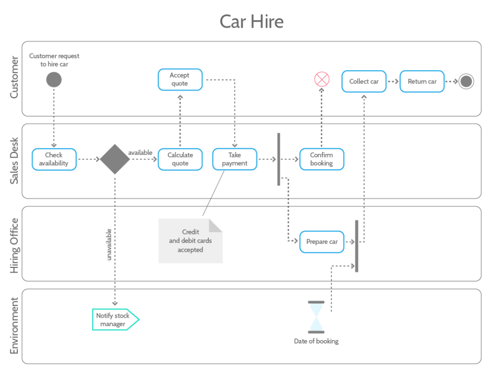 medium resolution of uml tutorial activity diagram example