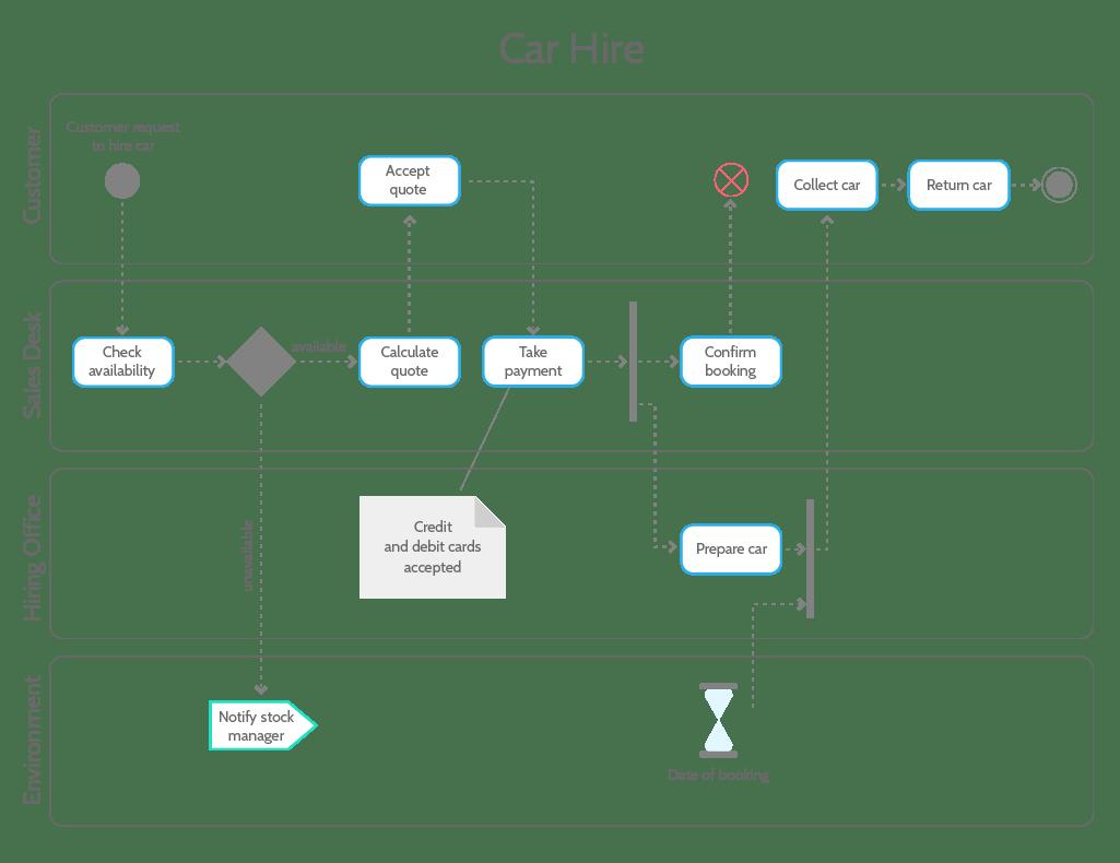 hight resolution of uml tutorial activity diagram example