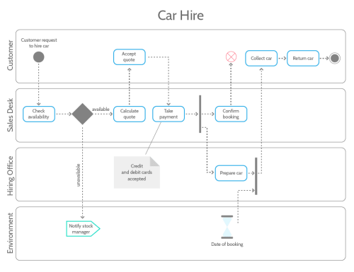 small resolution of uml tutorial activity diagram example