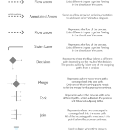 uml tutorial process modeling symbols [ 1025 x 2121 Pixel ]