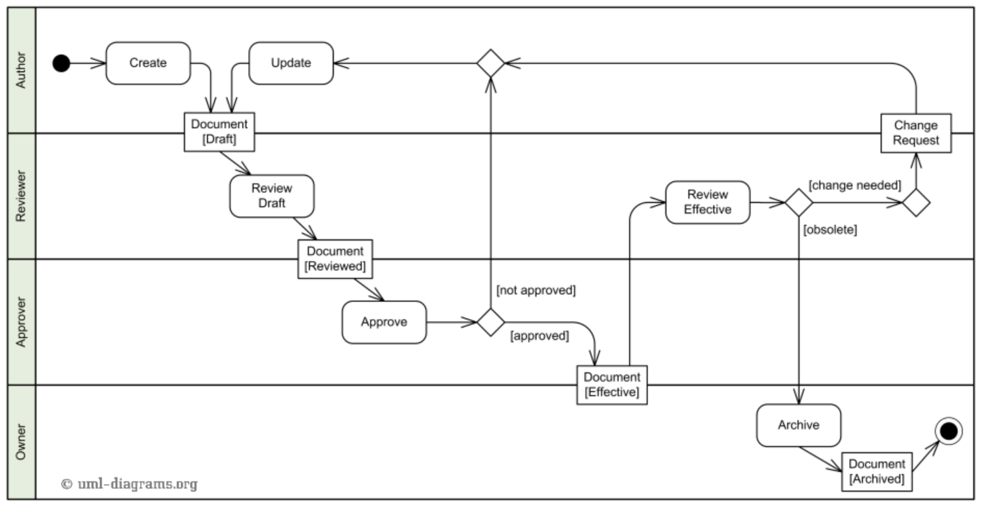 hight resolution of uml tutorial how to model any process or structure in your business process flow diagram uml